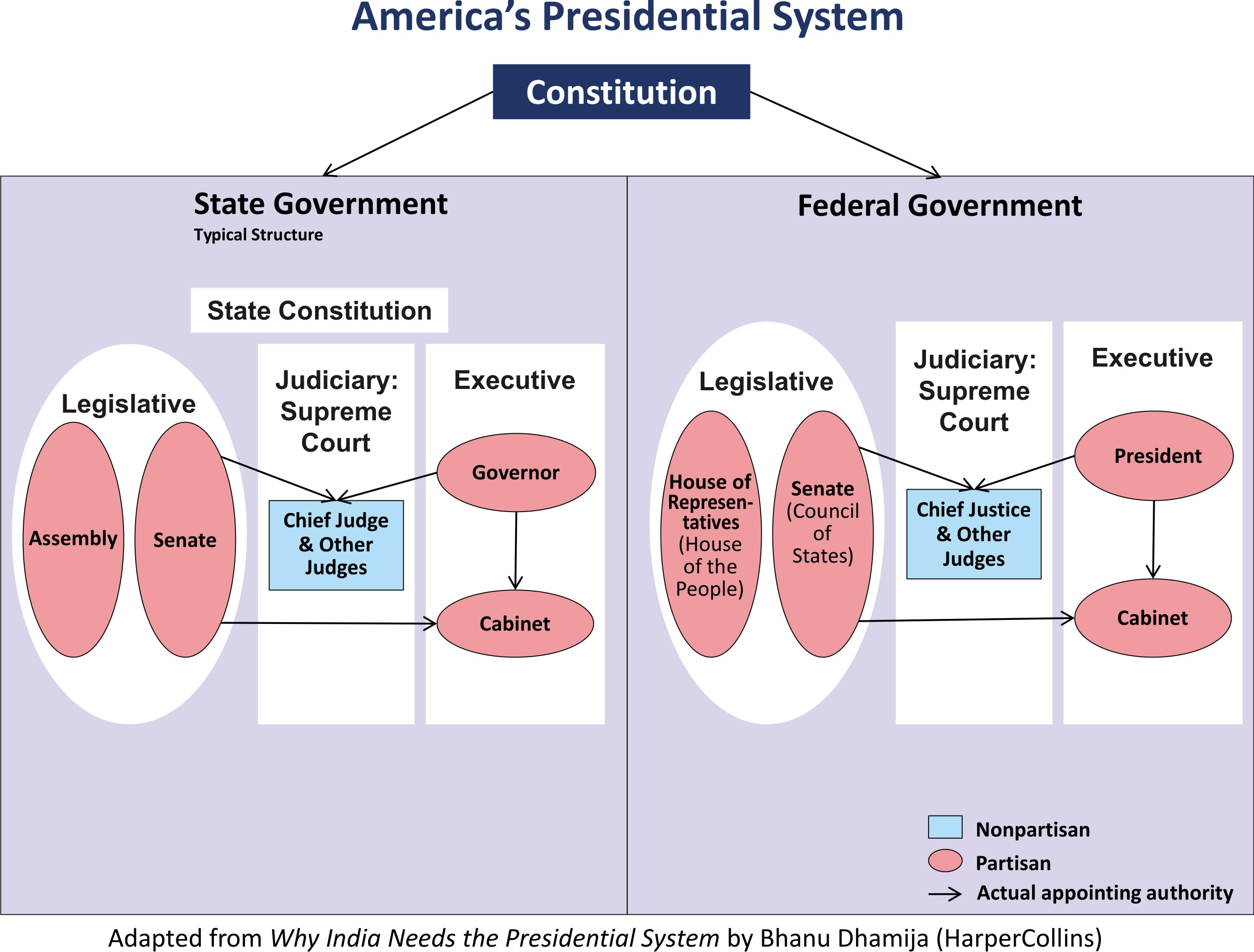 us presidential system