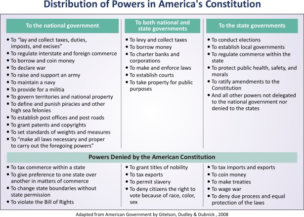 Distribution of Powers in US Presidential System