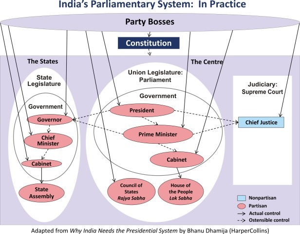 India's Parliamentary System in Practice