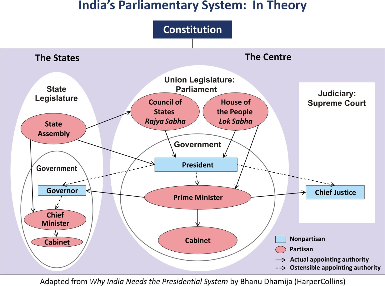 indian political system Introduction to indian political system introduction to indian political system skip navigation sign in  indian poltical system in hindi भारतीय राजनीतिक.