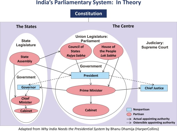 India's Parliamentary System in Theory