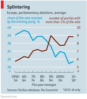 economist-graph